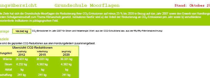 """Bewerbung für das Gütesiegel """"Klimaschule""""   2017 – 2018"""